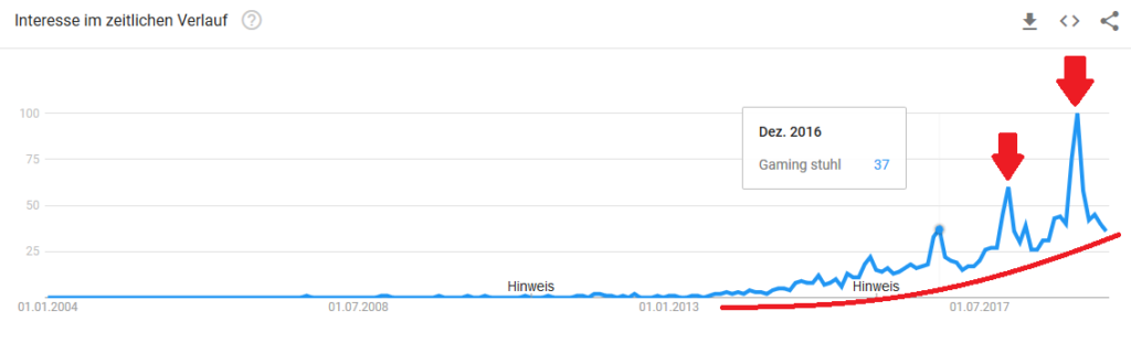 Gaming Stuhl Google Trends