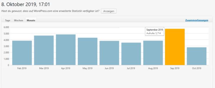 Meine Aufrufe, Klickzahlen, Monatsstatistik